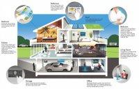 nowe technologie w domu